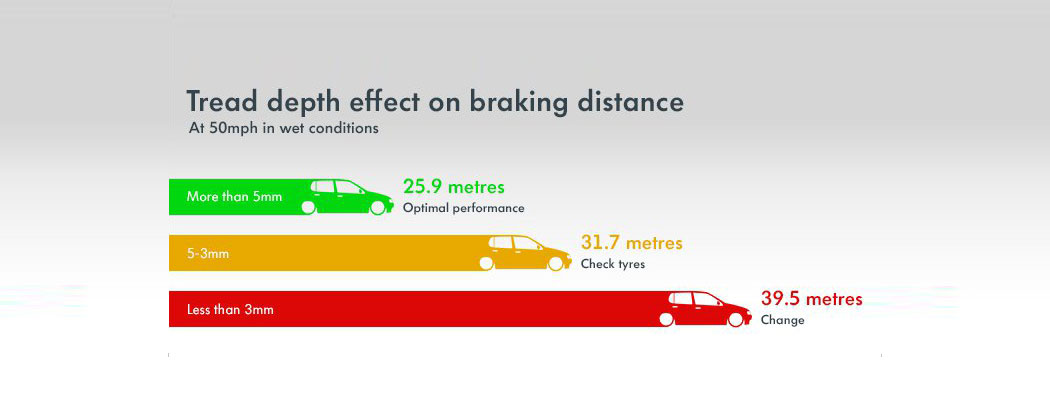A diagram indicating different braking distances